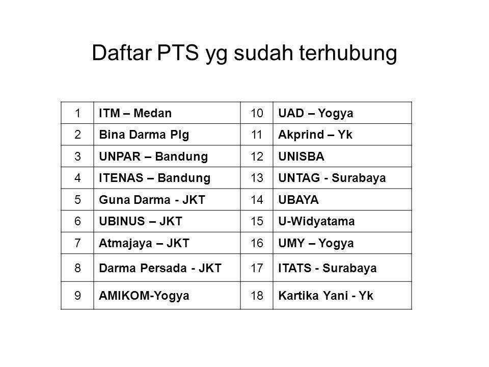 Daftar PTS yg sudah terhubung 1ITM – Medan10UAD – Yogya 2Bina Darma Plg11Akprind – Yk 3UNPAR – Bandung12UNISBA 4ITENAS – Bandung13UNTAG - Surabaya 5Guna Darma - JKT14UBAYA 6UBINUS – JKT15U-Widyatama 7Atmajaya – JKT16UMY – Yogya 8Darma Persada - JKT17ITATS - Surabaya 9AMIKOM-Yogya18Kartika Yani - Yk
