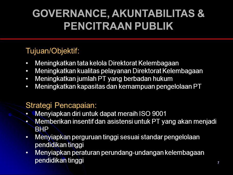 7 GOVERNANCE, AKUNTABILITAS & PENCITRAAN PUBLIK Tujuan/Objektif: Meningkatkan tata kelola Direktorat Kelembagaan Meningkatkan kualitas pelayanan Direk