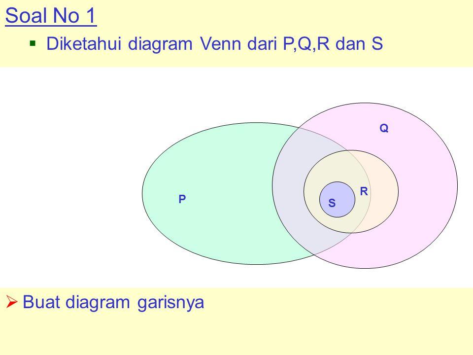 Soal No 1  Diketahui diagram Venn dari P,Q,R dan S  Buat diagram garisnya P Q R S