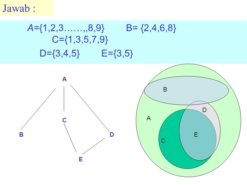 A={1,2,3……,,8,9} B= {2,4,6,8} C={1,3,5,7,9} D={3,4,5} E={3,5} E C D A B E D C B A Jawab :