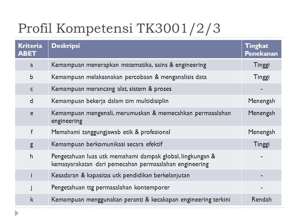 Profil Kompetensi TK3001/2/3 Kriteria ABET DeskripsiTingkat Penekanan aKemampuan menerapkan matematika, sains & engineeringTinggi bKemampuan melaksanakan percobaan & menganalisis dataTinggi cKemampuan merancang alat, sistem & proses- dKemampuan bekerja dalam tim multidisiplinMenengah eKemampuan mengenali, merumuskan & memecahkan permasalahan engineering Menengah fMemahami tanggungjawab etik & profesionalMenengah gKemampuan berkomunikasi secara efektifTinggi hPengetahuan luas utk memahami dampak global, lingkungan & kemasyarakatan dari pemecahan permasalahan engineering - iKesadaran & kapasitas utk pendidikan berkelanjutan- jPengetahuan ttg permasalahan kontemporer- kKemampuan menggunakan peranti & kecakapan engineering terkiniRendah