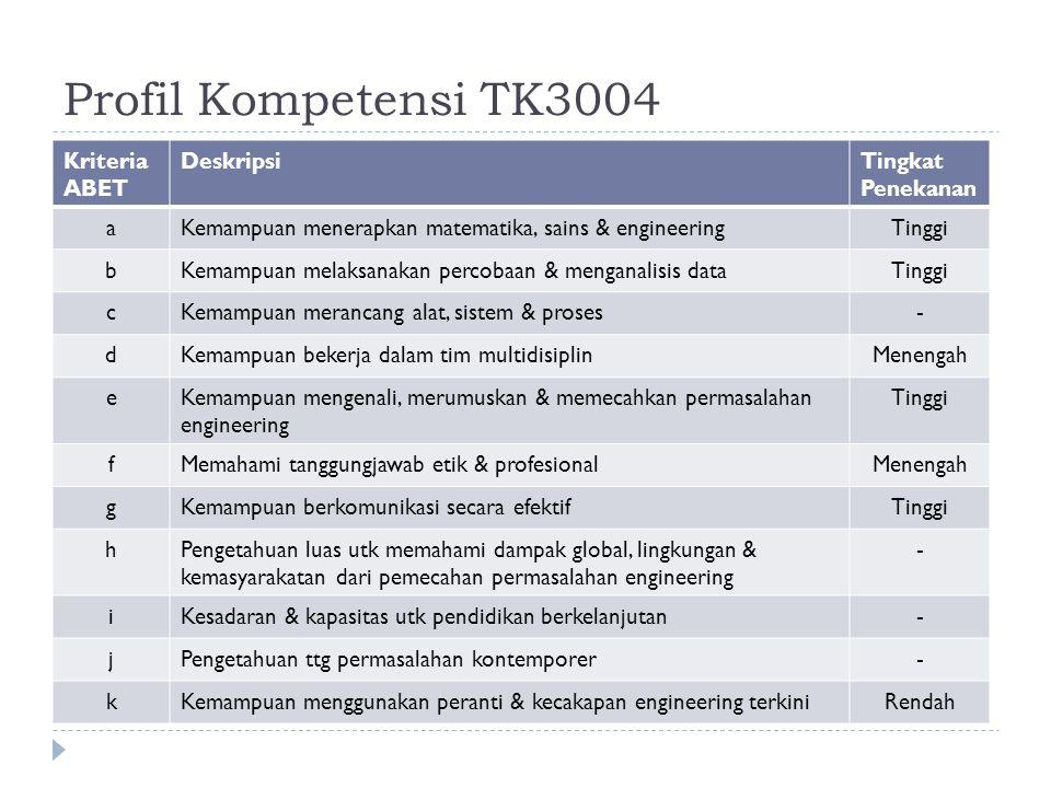 Profil Kompetensi TK3004 Kriteria ABET DeskripsiTingkat Penekanan aKemampuan menerapkan matematika, sains & engineeringTinggi bKemampuan melaksanakan percobaan & menganalisis dataTinggi cKemampuan merancang alat, sistem & proses- dKemampuan bekerja dalam tim multidisiplinMenengah eKemampuan mengenali, merumuskan & memecahkan permasalahan engineering Tinggi fMemahami tanggungjawab etik & profesionalMenengah gKemampuan berkomunikasi secara efektifTinggi hPengetahuan luas utk memahami dampak global, lingkungan & kemasyarakatan dari pemecahan permasalahan engineering - iKesadaran & kapasitas utk pendidikan berkelanjutan- jPengetahuan ttg permasalahan kontemporer- kKemampuan menggunakan peranti & kecakapan engineering terkiniRendah