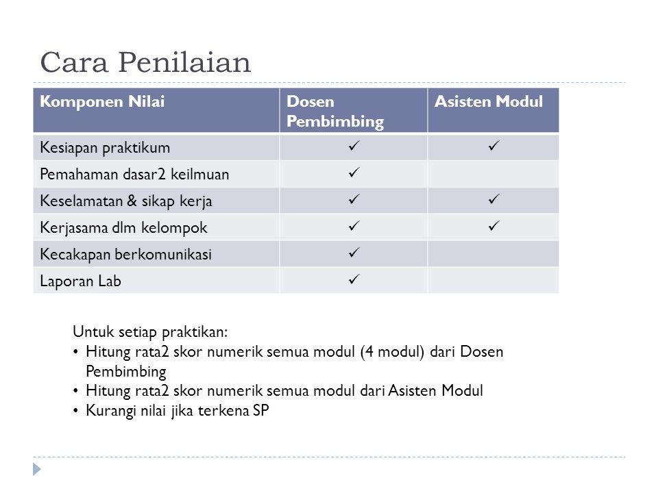 Cara Penilaian Komponen NilaiDosen Pembimbing Asisten Modul Kesiapan praktikum Pemahaman dasar2 keilmuan Keselamatan & sikap kerja Kerjasama dlm kelompok Kecakapan berkomunikasi Laporan Lab Untuk setiap praktikan: Hitung rata2 skor numerik semua modul (4 modul) dari Dosen Pembimbing Hitung rata2 skor numerik semua modul dari Asisten Modul Kurangi nilai jika terkena SP