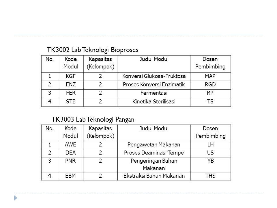 No. Kode Modul Kapasitas (Kelompok) Judul Modul Dosen Pembimbing 1KGF2Konversi Glukosa-FruktosaMAP 2ENZ2Proses Konversi EnzimatikRGD 3FER2FermentasiRP