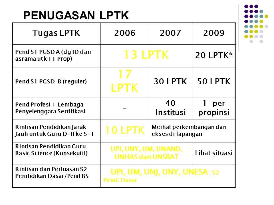 PENUGASAN LPTK Tugas LPTK200620072009 Pend S1 PGSD A (dg ID dan asrama utk 11 Prop) 13 LPTK 20 LPTK* Pend S1 PGSD B (reguler) 17 LPTK 30 LPTK50 LPTK P
