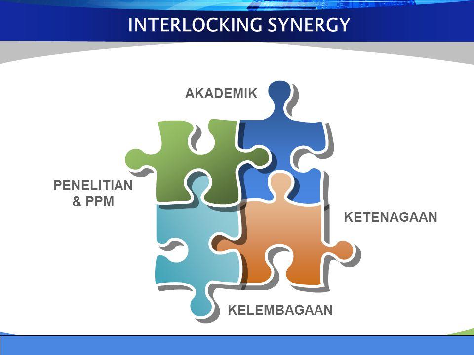 INTERLOCKING SYNERGY KETENAGAAN PENELITIAN & PPM AKADEMIK KELEMBAGAAN
