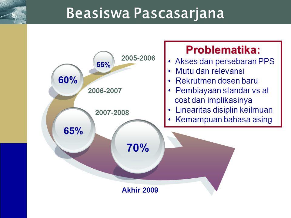www.themegallery.com Beasiswa Pascasarjana Problematika: Akses dan persebaran PPS Mutu dan relevansi Rekrutmen dosen baru Pembiayaan standar vs at cos