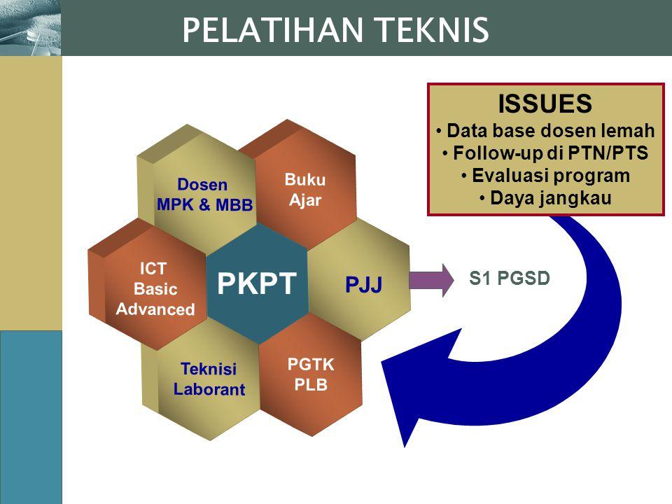 www.themegallery.com PELATIHAN TEKNIS PJJ Buku Ajar PGTK PLB PKPT Dosen MPK & MBB Teknisi Laborant ICT Basic Advanced ISSUES Data base dosen lemah Fol