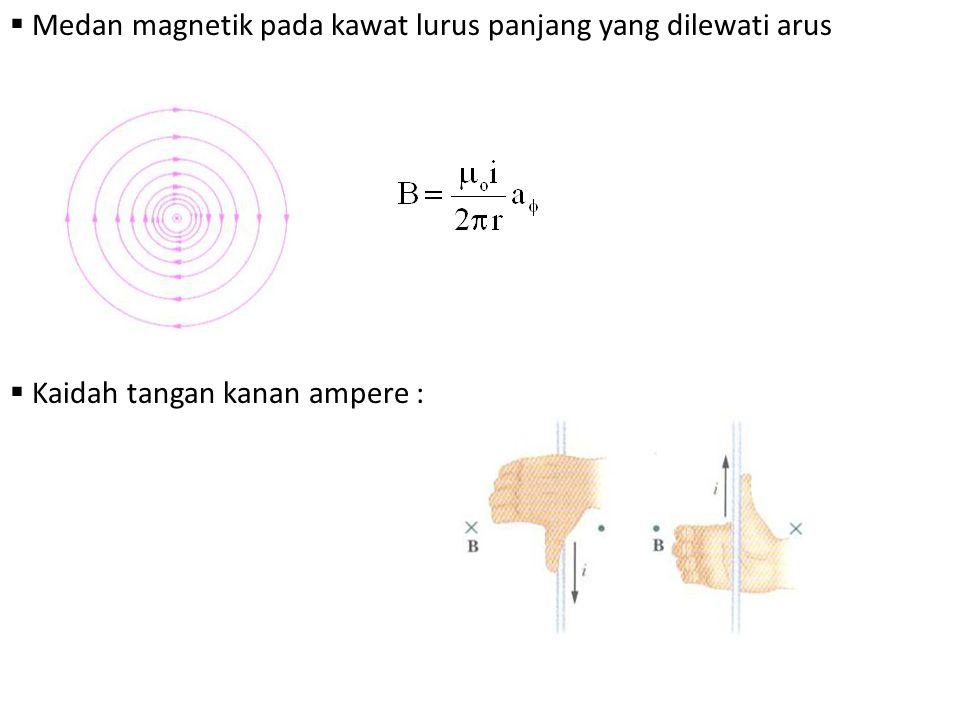  Medan magnetik pada kawat lurus panjang yang dilewati arus  Kaidah tangan kanan ampere :