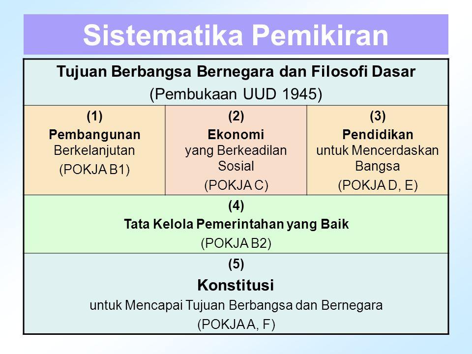 4 Sistematika Pemikiran Tujuan Berbangsa Bernegara dan Filosofi Dasar (Pembukaan UUD 1945) (1) Pembangunan Berkelanjutan (POKJA B1) (2) Ekonomi yang B