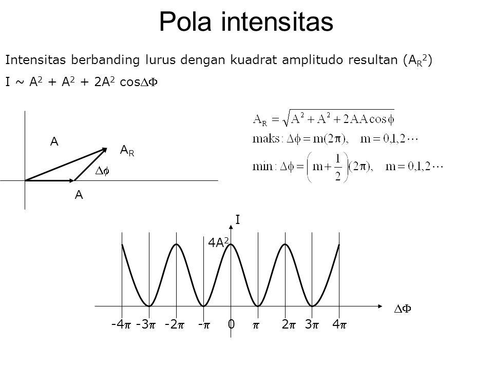 Pola intensitas Intensitas berbanding lurus dengan kuadrat amplitudo resultan (A R 2 ) I ~ A 2 + A 2 + 2A 2 cos  I -4 -3 -2 - 0  2 3 4 4A