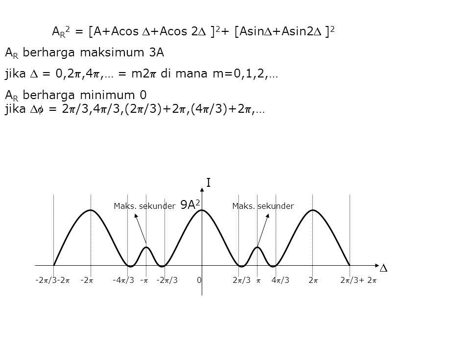 A R berharga maksimum 3A jika  = 0,2,4,… = m2 di mana m=0,1,2,… A R berharga minimum 0 jika  = 2/3,4/3,(2/3)+2,(4/3)+2,…  I -2/3-2 -2