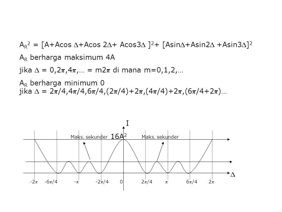 A R 2 = [A+Acos +Acos 2+ Acos3 ] 2 + [Asin+Asin2 +Asin3] 2 A R berharga maksimum 4A jika  = 0,2,4,… = m2 di mana m=0,1,2,… A R berharga mini