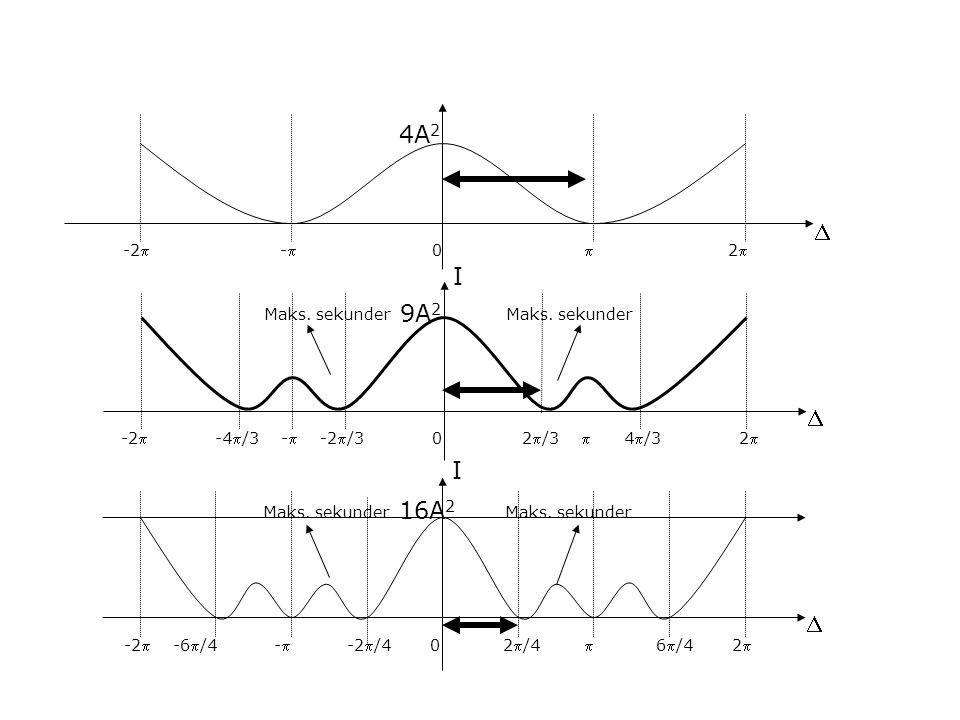  I -2 -6/4 - -2/4 0 2/4  6/4 2 16A 2 Maks. sekunder  -2 - 0  2 4A 2  I -2 -4/3 - -2/3 0 2/3  4/3 2 9A 2 Maks. sekunder