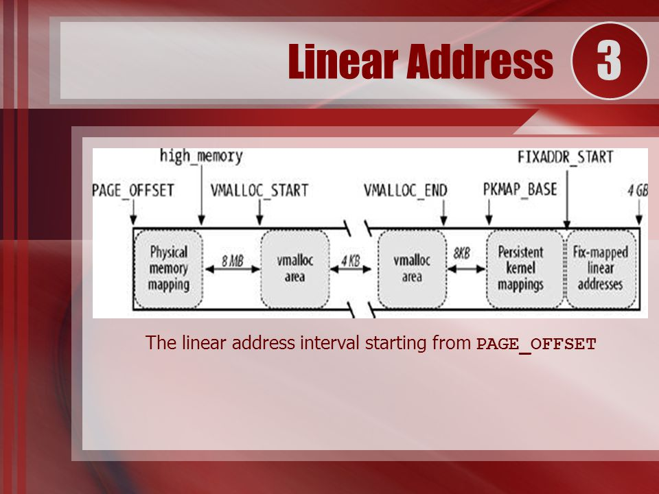The linear address interval starting from PAGE_OFFSET Linear Address 3