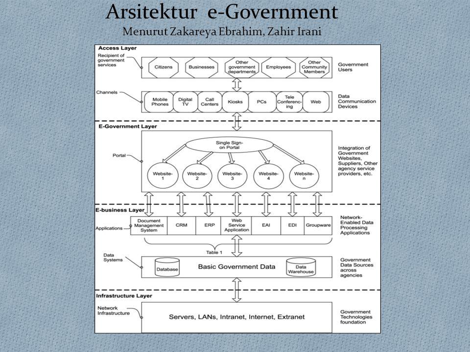 Arsitektur e-Government Menurut Zakareya Ebrahim, Zahir Irani