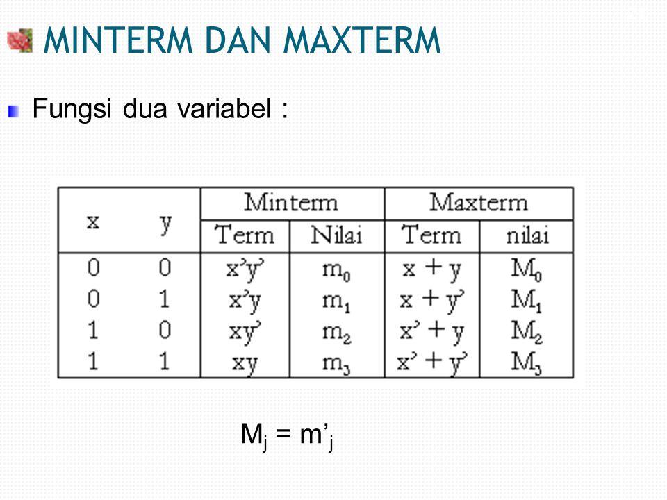 21 MINTERM DAN MAXTERM Fungsi dua variabel : M j = m' j