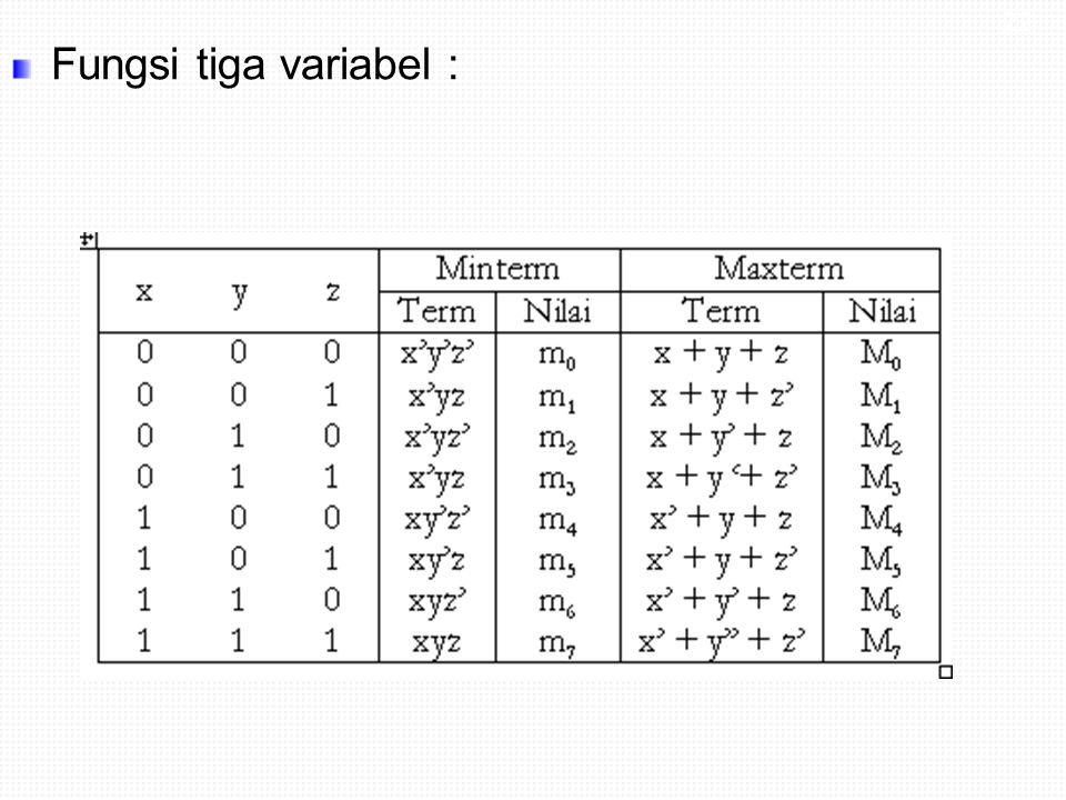 22 Fungsi tiga variabel :