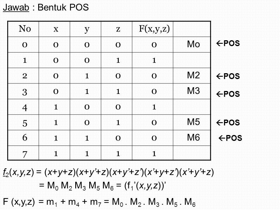 NoxyzF(x,y,z) 00000 Mo 10011 20100 M2 30110 M3 41001 51010 M5 61100 M6 71111  POS Jawab : Bentuk POS f 2 (x,y,z) = (x+y+z)(x+y'+z)(x+y'+z')(x'+y+z')(