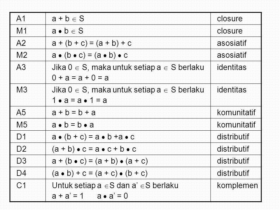 a + a= (a + a)  (1) identitas a  1 = a M3 (a + a)  (a + a') komplemena + a' = 1C1 a + (a  a') Distributif D3 a + 0komplemen a  a' = 0 C1 aidentitasa + 0 = aA3 a  a = a  a + 0 identitasa + 0 = aA3 = a  a + a  a' komplemen a  a' = 0 C1 = a  (a + a') distributifD1 = a  1 komplemena + a' =1C1 =aidentitas a  1 = a M3 PRINSIP DUALITAS Teorema 2.1 Untuk setiap elemen a, berlaku a + a = a dan a  a = a Bukti :