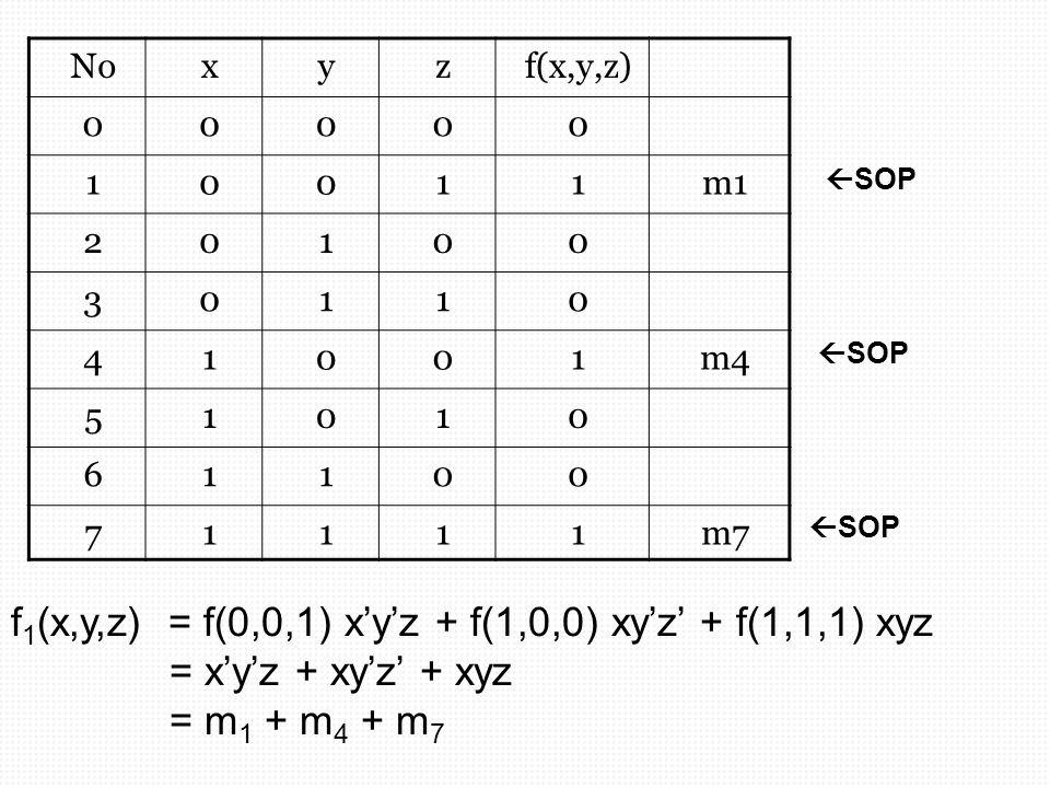 Noxyzf(x,y,z) 00000 10011m1 20100 30110 41001m4 51010 61100 71111m7  SOP f 1 (x,y,z) = f(0,0,1) x'y'z + f(1,0,0) xy'z' + f(1,1,1) xyz = x'y'z + xy'z'