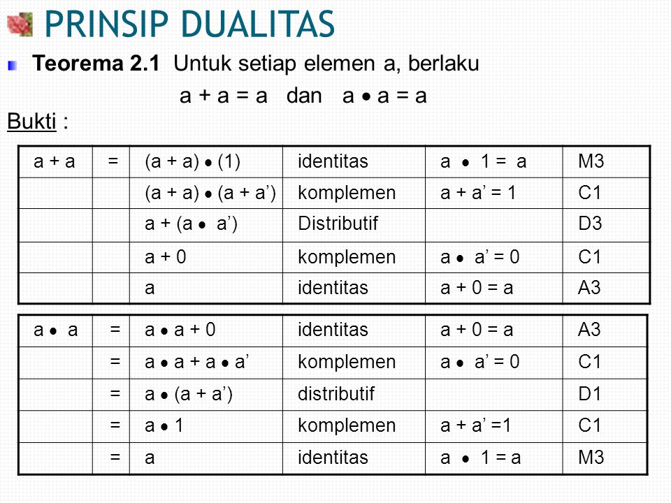 a + 1=a + (a + a')komplemena + a'= 1C1 (a + a) + a'asosiatifA2 a + a'teorema 2.1 a + a = a 1komplemena + a'= 1C1 a  0 = a  (a  a') komplemena + 0 = aC1 = (a  a)  a' asosiatifM2 = a  a' teorema 2.1 a  a =a =0komplemen a  a' = 0 C1 Teorema 2.2 Untuk setiap elemen a, berlaku : a + 1 = 1 dan a  0 = 0 Bukti :