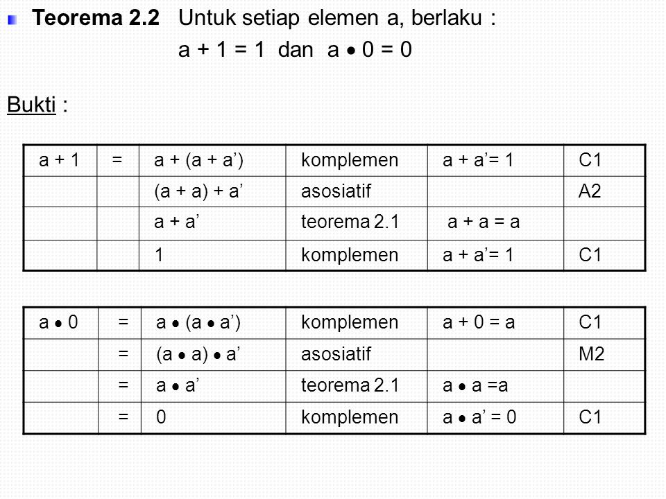 a + ab= a  1 + a.b identitas a  1 = a M3 a  (1 + b) distributifD1 a  1 teorema 2.2 1 + a =1 aidentitas a  1 = a M3 a .(a+b) = a  a + a  b distributifa + 0 = aA3 = a + a  b teorema 2.1 a  a = a = a  1+ a  b identitas a  1=a M3 = a  (1+b) distributifD2 = a  1 teorema 2.2a + 1 = a =aidentitas a  1 = a M3 Teorema 2.3 (Hukum penyerapan) Untuk setiap elemen a dan b, berlaku a + a  b = a dan a  (a+b) = a Bukti :