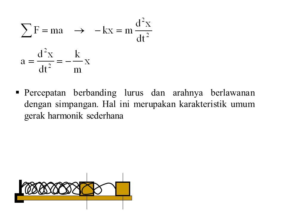  Percepatan berbanding lurus dan arahnya berlawanan dengan simpangan. Hal ini merupakan karakteristik umum gerak harmonik sederhana