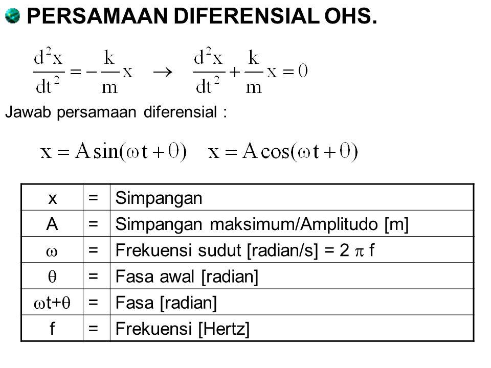 Jawab persamaan diferensial : PERSAMAAN DIFERENSIAL OHS. x=Simpangan A=Simpangan maksimum/Amplitudo [m]  = Frekuensi sudut [radian/s] = 2  f  =Fasa