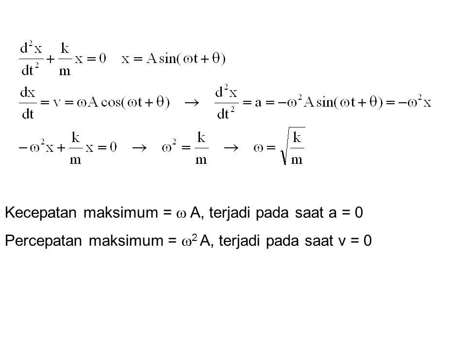 Kecepatan maksimum =  A, terjadi pada saat a = 0 Percepatan maksimum =  2 A, terjadi pada saat v = 0