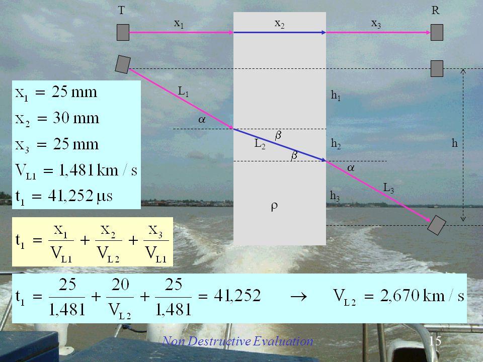 Non Destructive Evaluation15 h    x1x1 x3x3 TR L1L1 L3L3 L2 L2  x2x2 h1h1 h2h2 h 3 