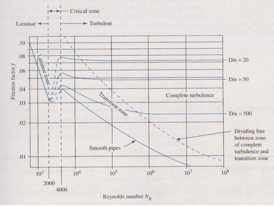 Menentukan viskositas dinamik benzene : Menghitung bilangan Reynold :