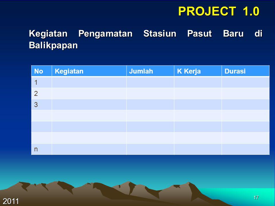 17 PROJECT 1.0 Kegiatan Pengamatan Stasiun Pasut Baru di Balikpapan Kegiatan Pengamatan Stasiun Pasut Baru di Balikpapan 2011 NoKegiatanJumlahK KerjaD