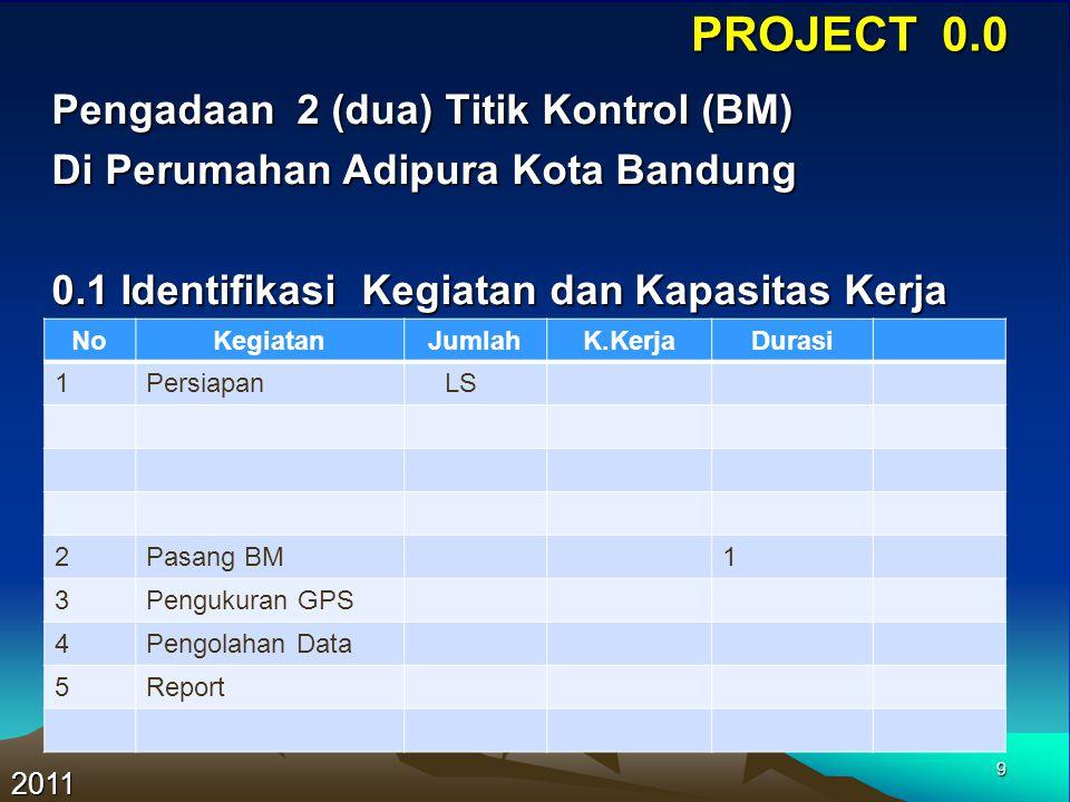 9 PROJECT 0.0 2011 NoKegiatanJumlahK.KerjaDurasi 1Persiapan LS 2Pasang BM1 3Pengukuran GPS 4Pengolahan Data 5Report Pengadaan 2 (dua) Titik Kontrol (B