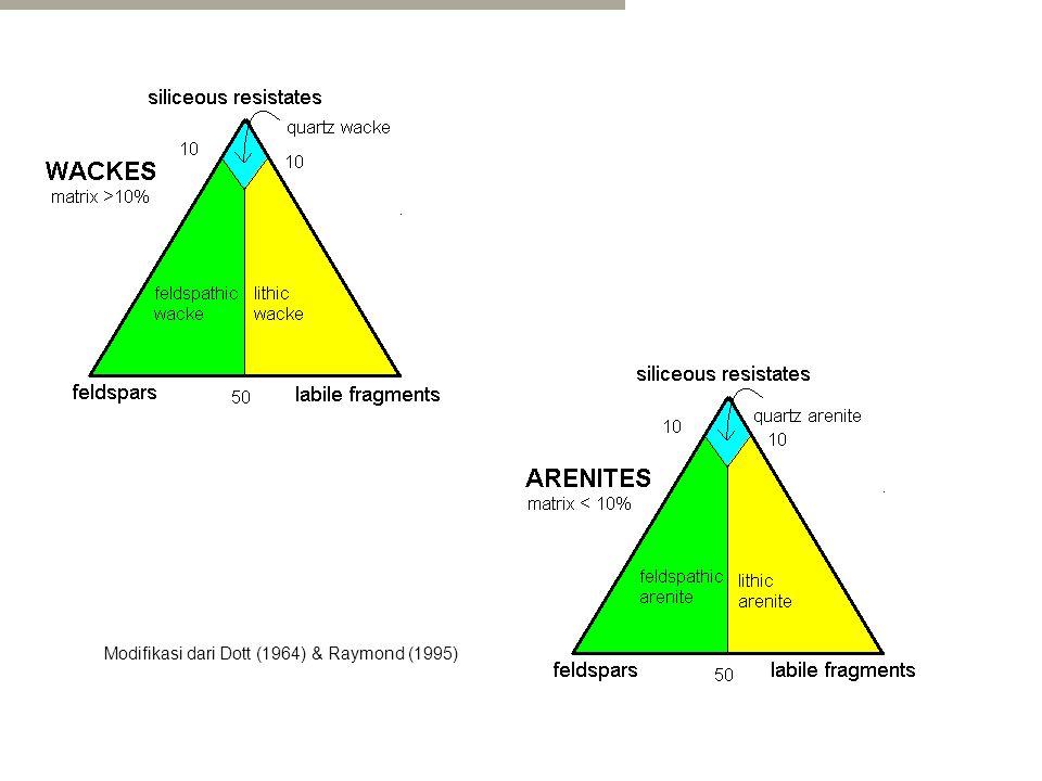 Modifikasi dari Dott (1964) & Raymond (1995)