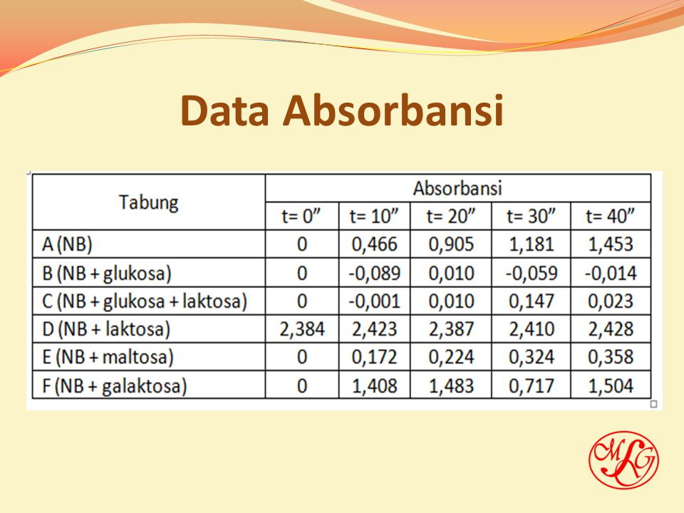 Data Absorbansi