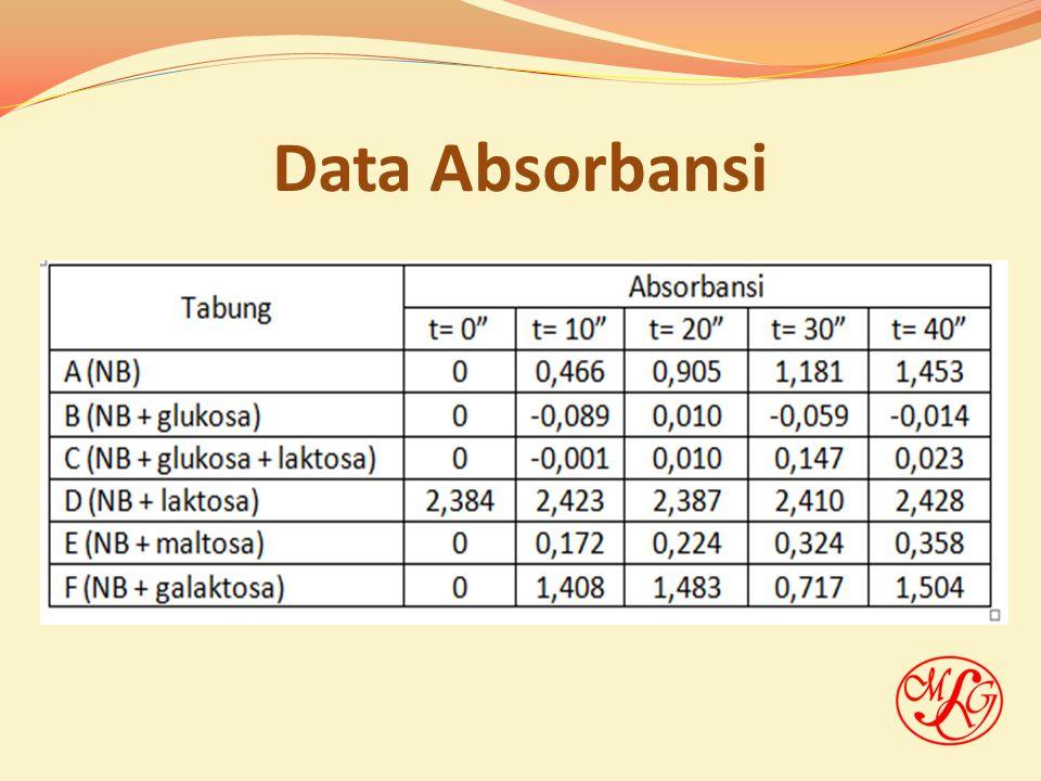 Pengolahan Data Volume kultur = 1,5 mL OD 600 = 0,6 contoh: pada t = 10