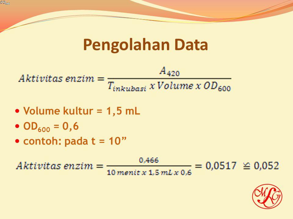 """Pengolahan Data Volume kultur = 1,5 mL OD 600 = 0,6 contoh: pada t = 10"""""""