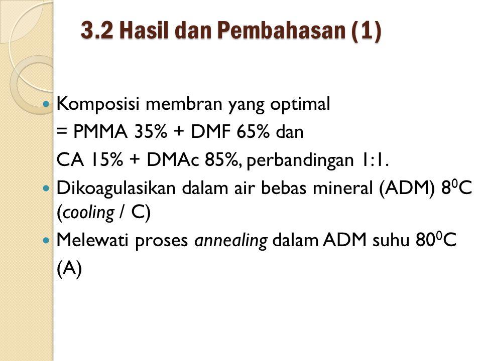 3.2 Hasil dan Pembahasan (1) Komposisi membran yang optimal = PMMA 35% + DMF 65% dan CA 15% + DMAc 85%, perbandingan 1:1.