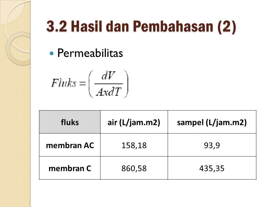 3.2 Hasil dan Pembahasan (2) Permeabilitas fluksair (L/jam.m2)sampel (L/jam.m2) membran AC158,1893,9 membran C860,58435,35