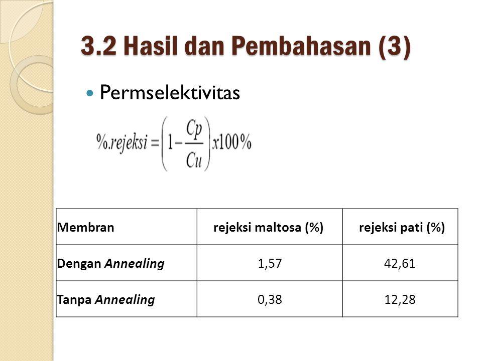 3.2 Hasil dan Pembahasan (3) Permselektivitas Membran rejeksi maltosa (%) rejeksi pati (%) Dengan Annealing1,5742,61 Tanpa Annealing0,3812,28