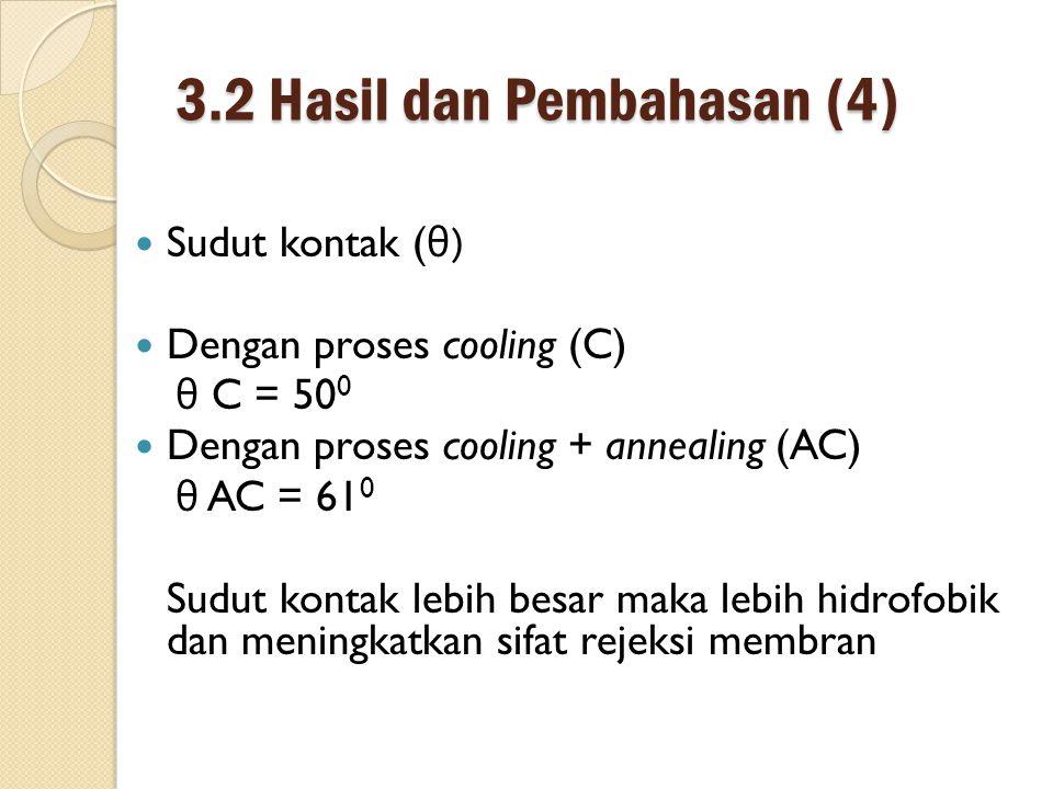 3.2 Hasil dan Pembahasan (4) Sudut kontak ( θ ) Dengan proses cooling (C) θ C = 50 0 Dengan proses cooling + annealing (AC) θ AC = 61 0 Sudut kontak lebih besar maka lebih hidrofobik dan meningkatkan sifat rejeksi membran
