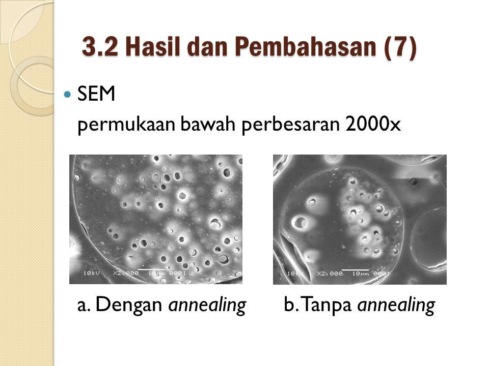3.2 Hasil dan Pembahasan (7) SEM permukaan bawah perbesaran 2000x a.