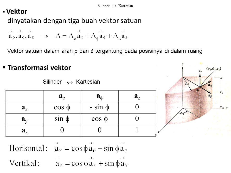  Vektor dinyatakan dengan tiga buah vektor satuan Vektor satuan dalam arah  dan  tergantung pada posisinya di dalam ruang  Transformasi vektor aa