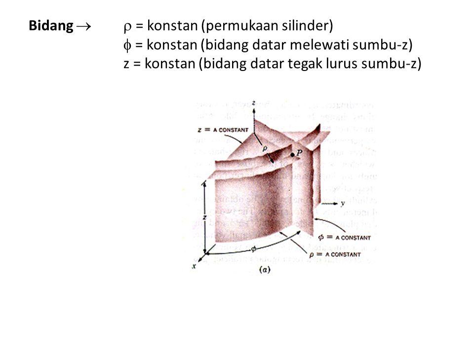 Bidang  = konstan (permukaan silinder)  = konstan (bidang datar melewati sumbu-z) z = konstan (bidang datar tegak lurus sumbu-z)