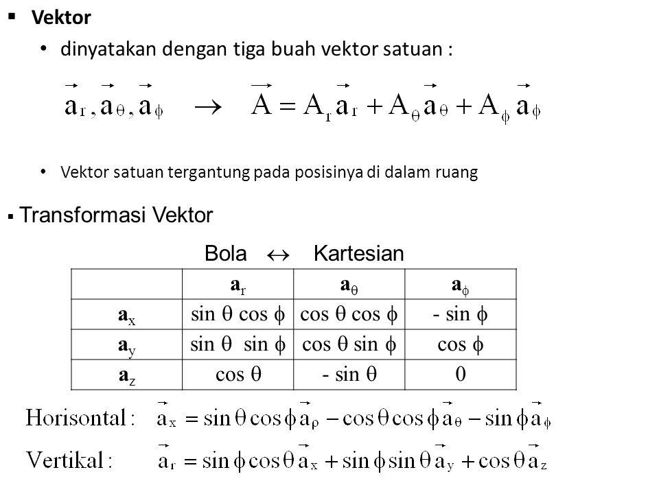  Vektor dinyatakan dengan tiga buah vektor satuan : Vektor satuan tergantung pada posisinya di dalam ruang arar aa aa axax sin  cos  cos  cos