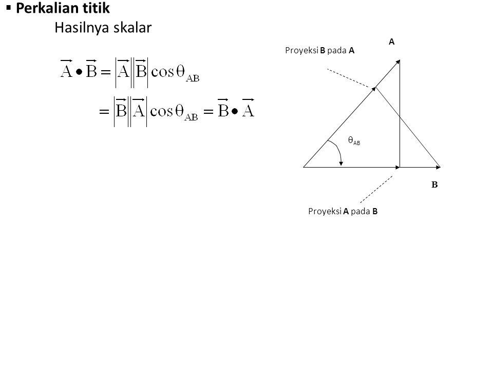  Perkalian Silang Hasilnya vektor A  AB A  BA  B B a N = vektor satuan yang tegak lurus pada bidang yang dibentuk oleh vektor-vektor A dan B (arahnya sesuai dengan aturan ulir tangan kanan)