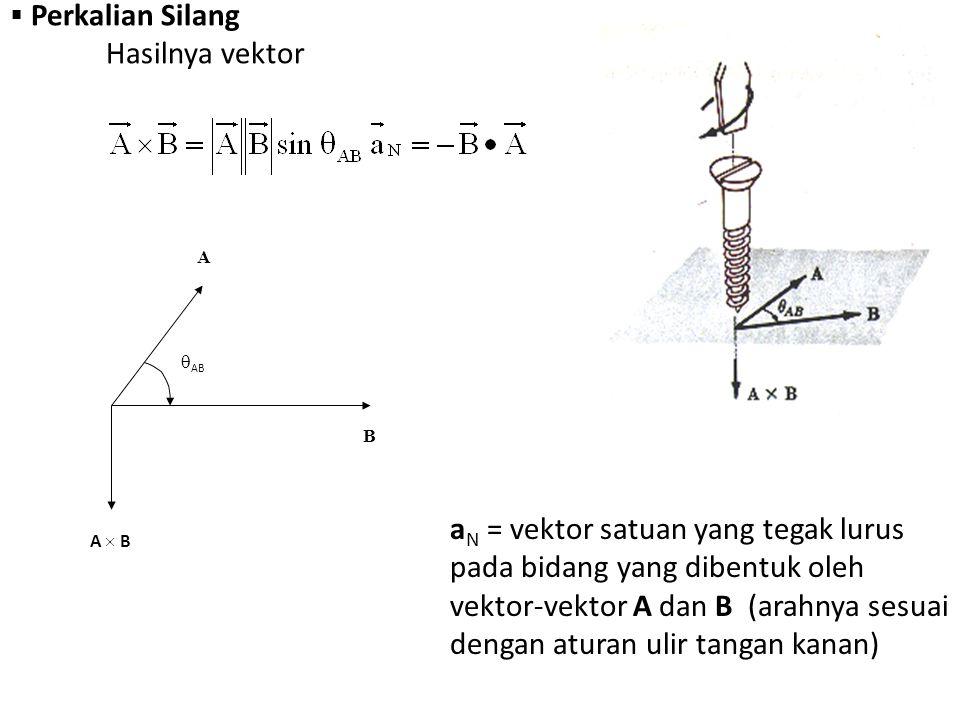  Perkalian Silang Hasilnya vektor A  AB A  BA  B B a N = vektor satuan yang tegak lurus pada bidang yang dibentuk oleh vektor-vektor A dan B (arah
