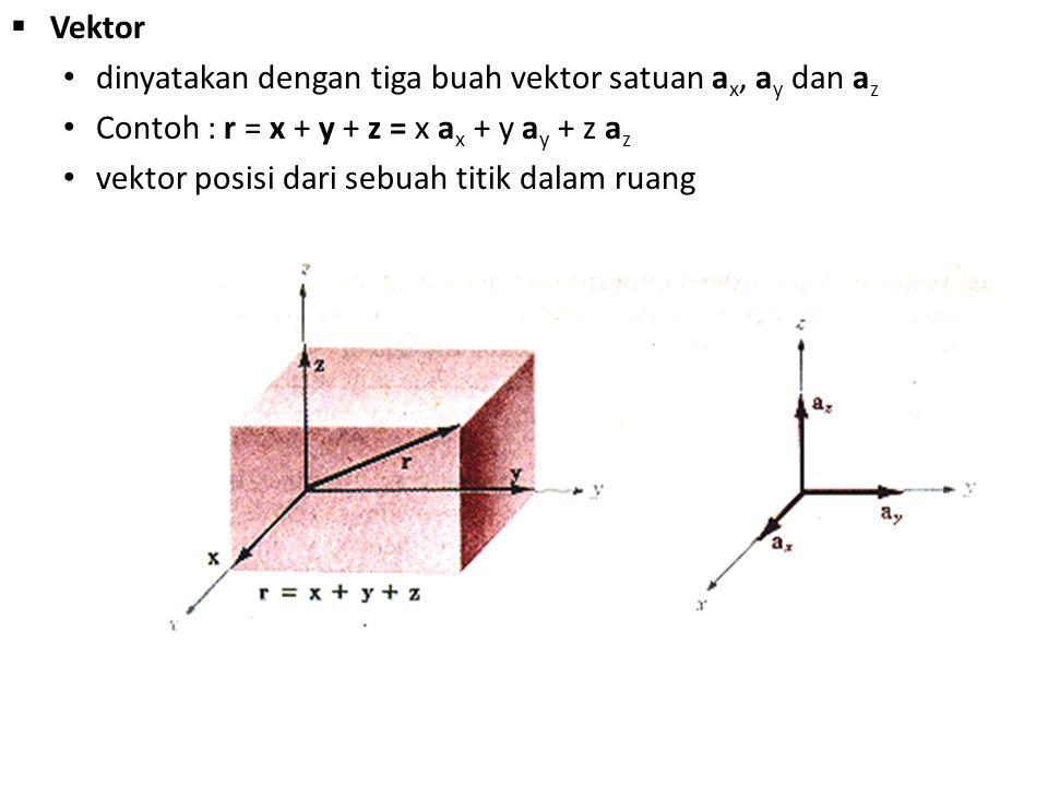  Vektor dinyatakan dengan tiga buah vektor satuan a x, a y dan a z Contoh : r = x + y + z = x a x + y a y + z a z vektor posisi dari sebuah titik dal