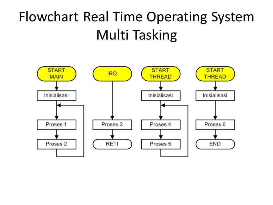 Flowchart Real Time Operating System Multi Tasking